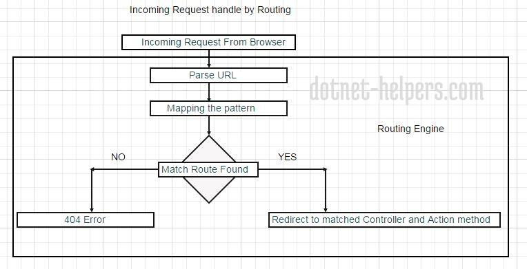 Understanding Routing in ASP NET MVC – PART 1 – Dotnet Helpers